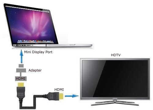 How to Connect MacBook to TV