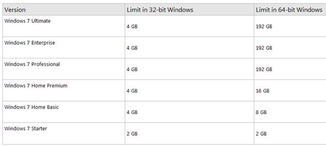 Requisito de memoria RAM